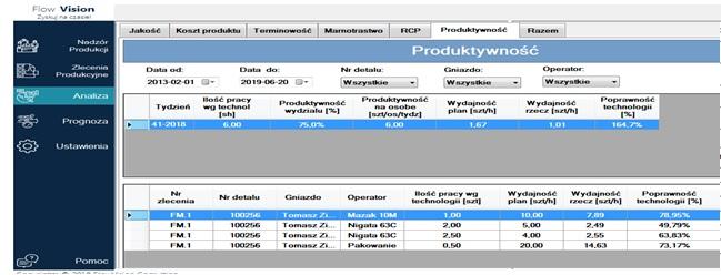 Pomiar Produktywności (żródło http://flowvision.pl/)