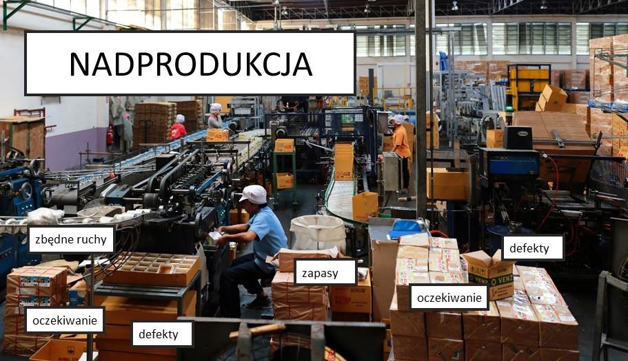 Nadprodukcja ukrywa inne marnotrawsta